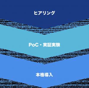 ドローン導入までの流れ ヒアリング PoC・実証実験 本格導入
